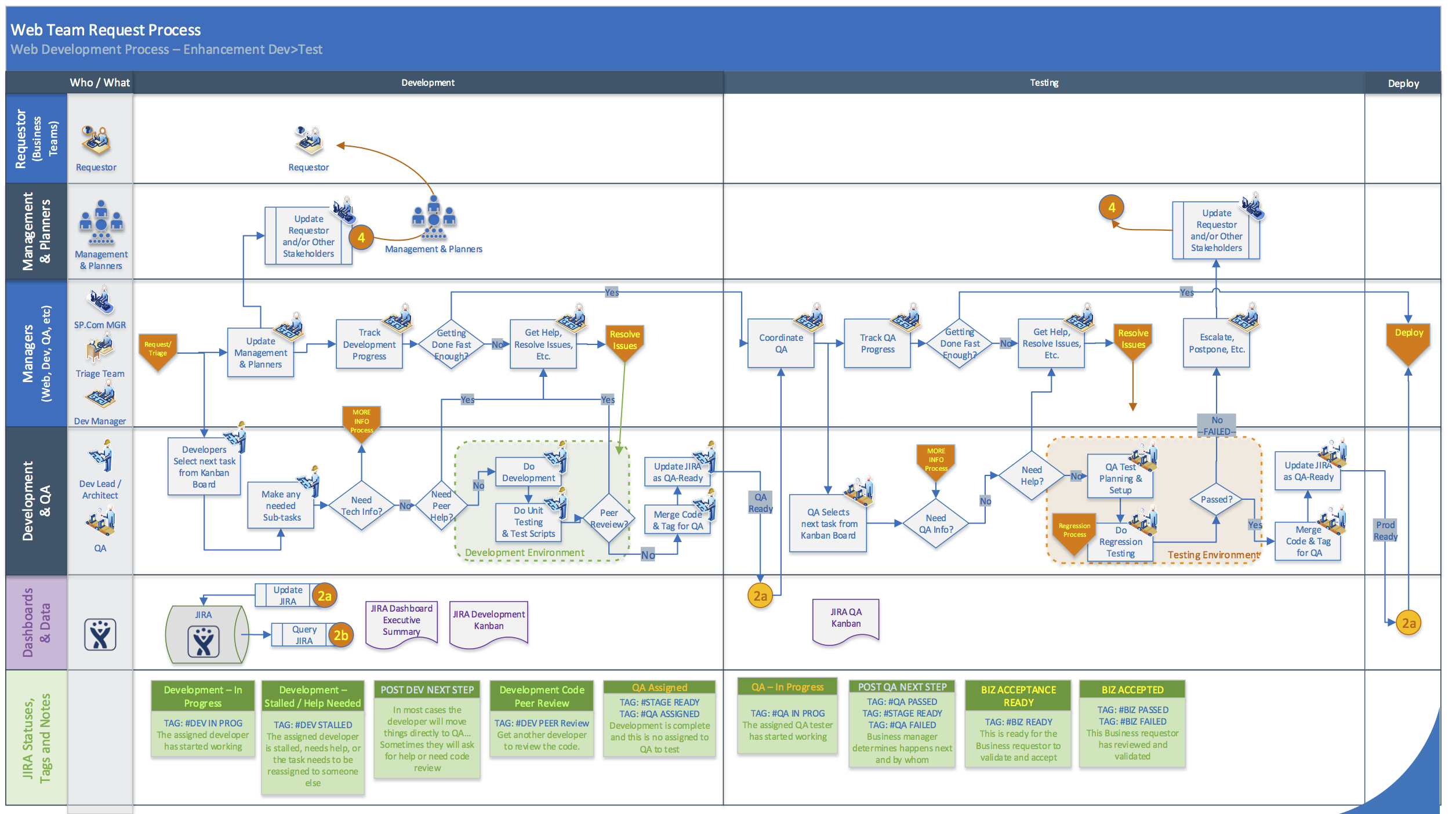 JIRA - Dev Workflow Plan